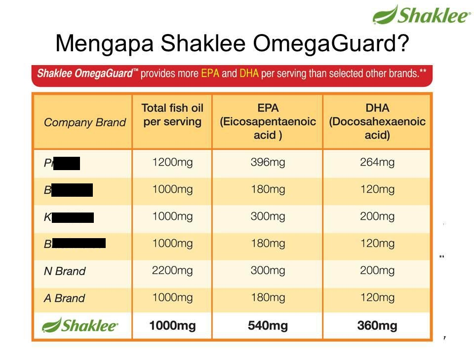 omega-guard-minyak-ikan-terbaik